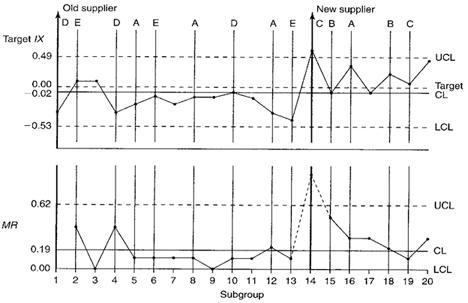 Target IX-MR Chart Example | InfinityQS