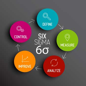 Wise About Six Sigma Part 1: An Overview of Six Sigma | InfinityQS