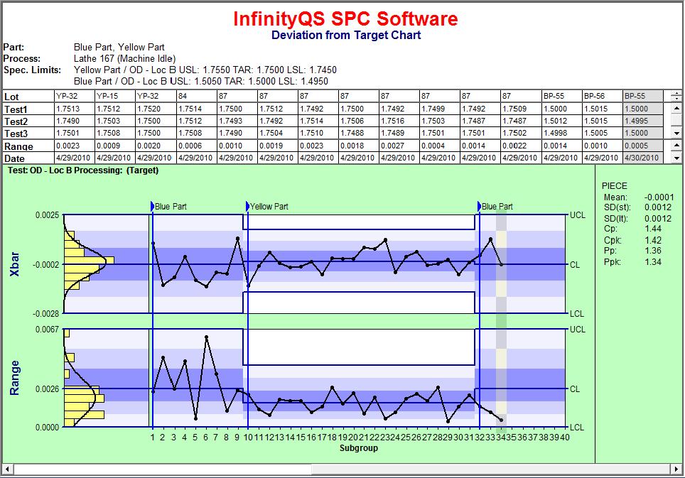Statistical Quality Control Charts – Control Chart