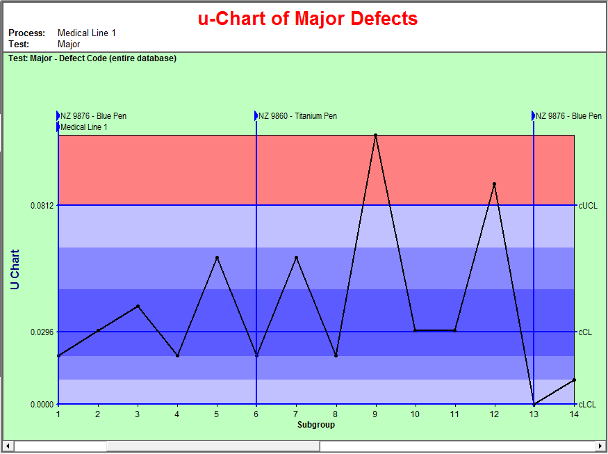 u-Chart of Major Defects