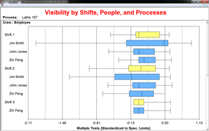Gain visibility into shifts, people, and processes