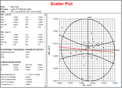 Scatter plot quality control chart