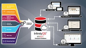 InfinityQS Enact streamlines efficiency with a Unified Data Repository