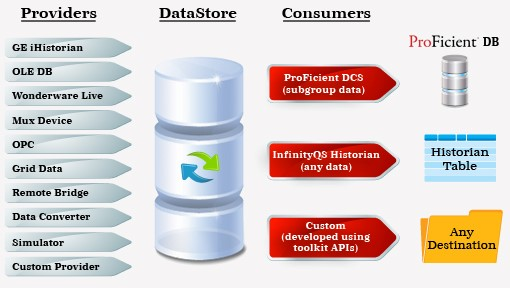 Datenverwaltungssystem (Data Management System/DMS)