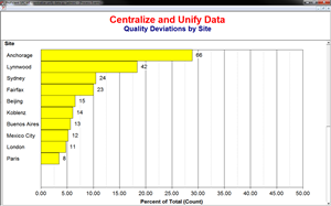 Data standardization and centralization in quality tools enables display of centralized data