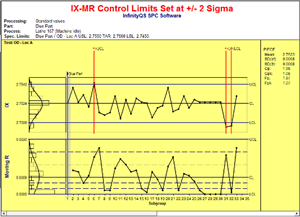 Control chart showing IX-MR control limits sets using SPC software