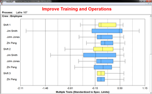 Improve training and operations