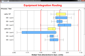 Equipment integration routing