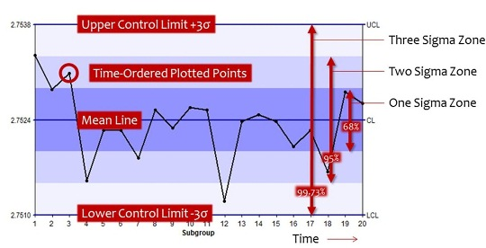 Control Charts: Which One Should I Use? | Infinityqs