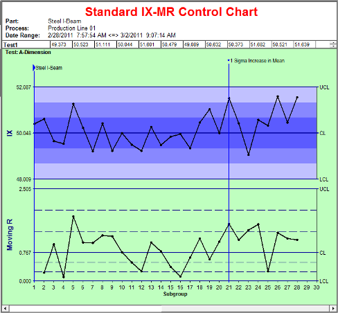 The Tabular Cumulative Summation (CUSUM) Chart   InfinityQS
